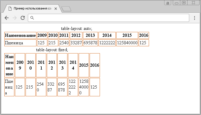 Рис. 151 Пример использования свойства table-layout.
